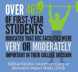 Check out more great research on the NIRSA website.